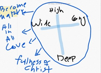 fullness of God